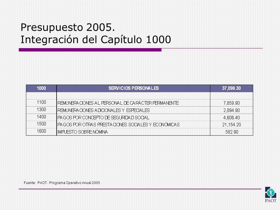 Presupuesto 2005. Integración del Capítulo 1000 Fuente: PAOT. Programa Operativo Anual 2005