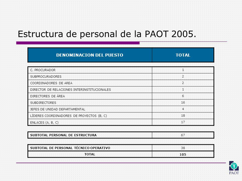 Estructura de personal de la PAOT 2005. DENOMINACION DEL PUESTOTOTAL C.
