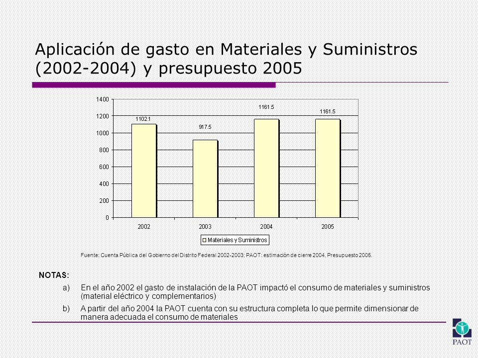 Aplicación de gasto en Materiales y Suministros (2002-2004) y presupuesto 2005 Fuente: Cuenta Pública del Gobierno del Distrito Federal 2002-2003; PAOT: estimación de cierre 2004, Presupuesto 2005.
