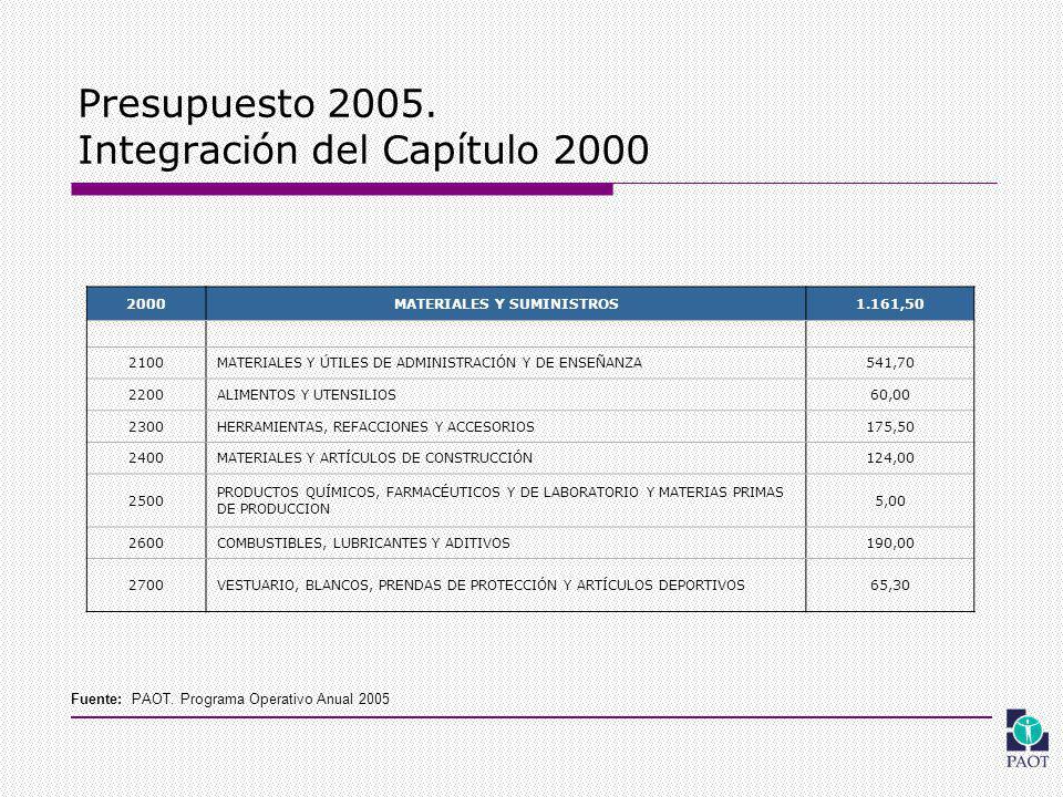 Presupuesto 2005.