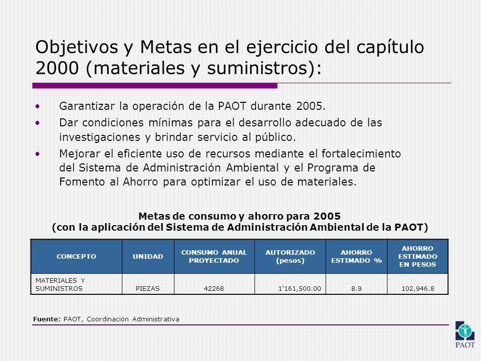 Objetivos y Metas en el ejercicio del capítulo 2000 (materiales y suministros): Garantizar la operación de la PAOT durante 2005.