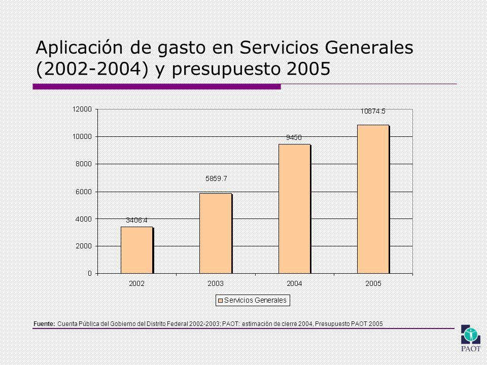 Aplicación de gasto en Servicios Generales (2002-2004) y presupuesto 2005 Fuente: Cuenta Pública del Gobierno del Distrito Federal 2002-2003; PAOT: estimación de cierre 2004, Presupuesto PAOT 2005