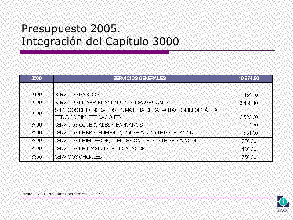 Presupuesto 2005. Integración del Capítulo 3000 Fuente: PAOT. Programa Operativo Anual 2005