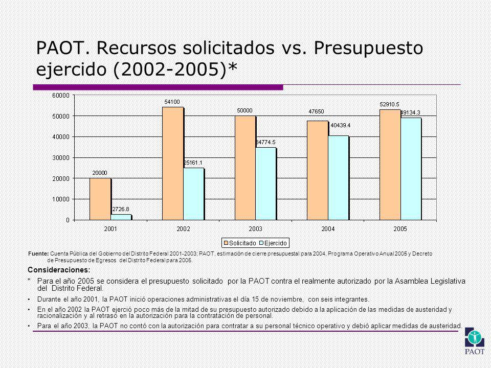 PAOT. Recursos solicitados vs.