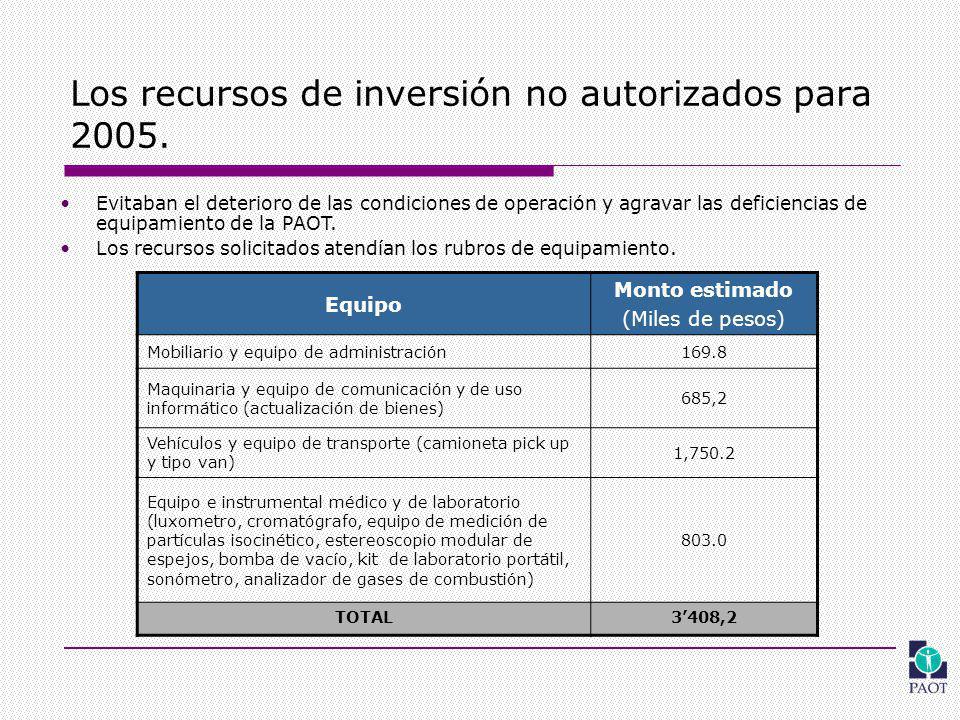 Los recursos de inversión no autorizados para 2005.