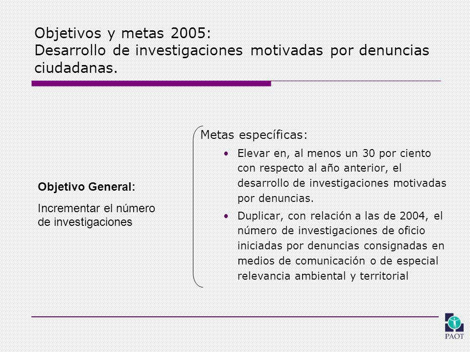 Objetivos y metas 2005: Desarrollo de investigaciones motivadas por denuncias ciudadanas.