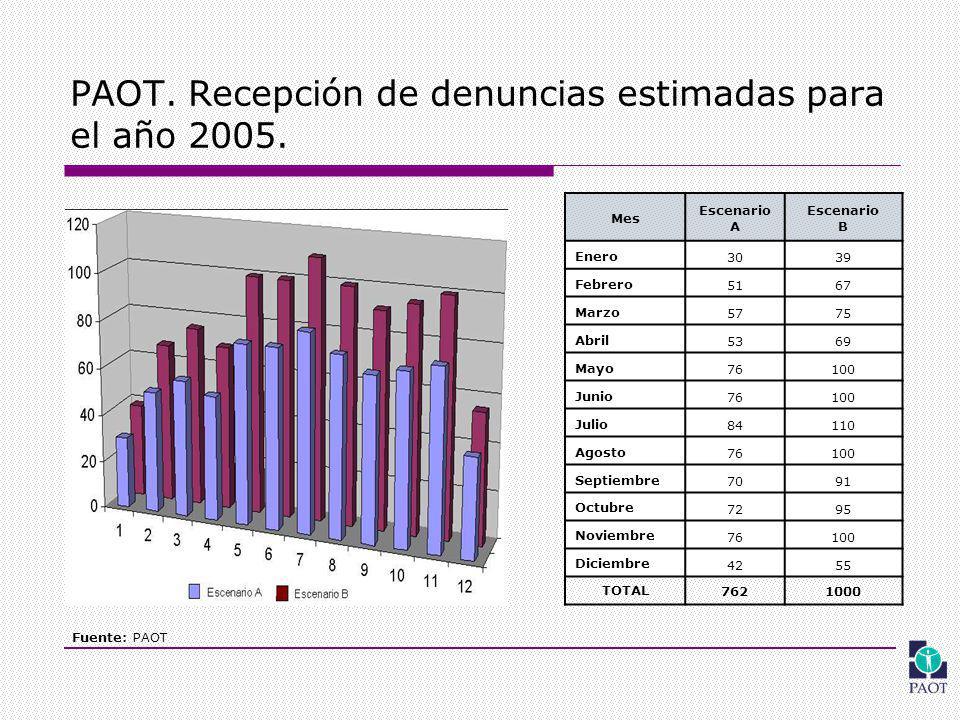 PAOT. Recepción de denuncias estimadas para el año 2005.