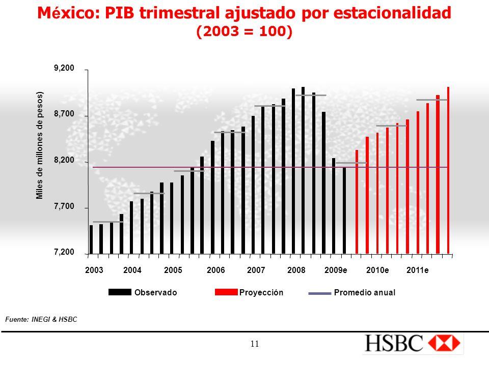 11 M é xico: PIB trimestral ajustado por estacionalidad (2003 = 100) ObservadoProyecciónPromedio anual 7,200 7,700 8,200 8,700 9,200 200320042005 2006 2007 20082009e 2010e 2011e Miles de millones de pesos) Fuente: INEGI & HSBC