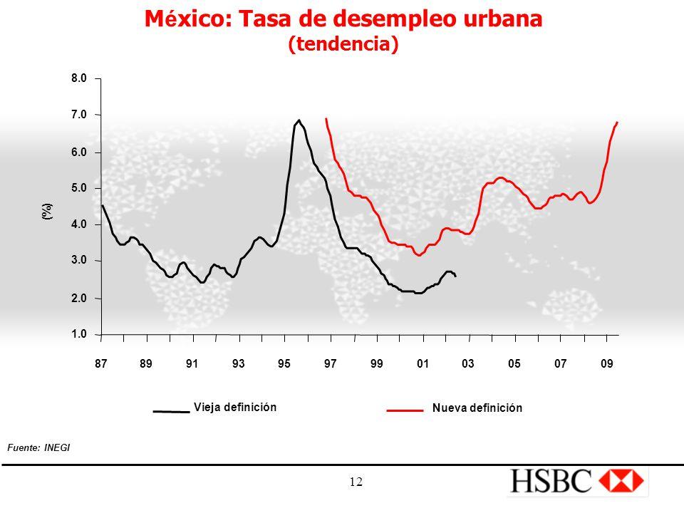 12 M é xico: Tasa de desempleo urbana (tendencia) Vieja definición Nueva definición 1.0 2.0 3.0 4.0 5.0 6.0 7.0 8.0 878991939597990103050709 (%) Fuente: INEGI