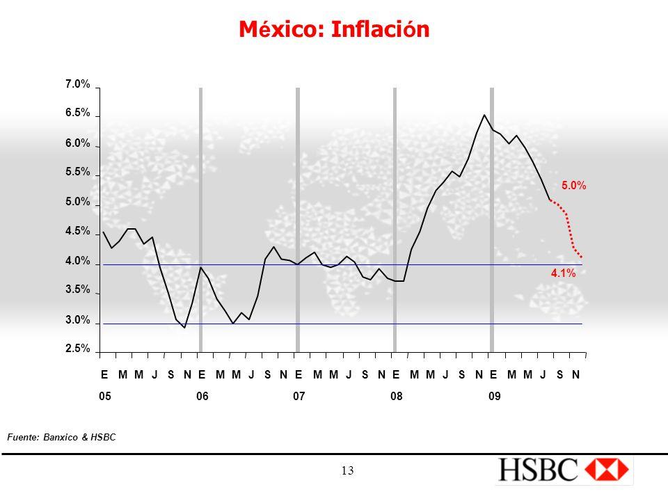 13 M é xico: Inflaci ó n 5.0% 4.1% 2.5% 3.0% 3.5% 4.0% 4.5% 5.0% 5.5% 6.0% 6.5% 7.0% E 05 MMJSNE 06 MMJSNE 07 MMJSNE 08 MMJSNE 09 MMJSN Fuente: Banxico & HSBC