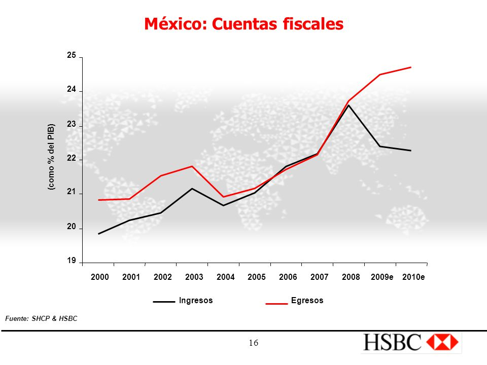 16 México: Cuentas fiscales 19 20 21 22 23 24 25 2000200120022003200420052006200720082009e2010e (como % del PIB) IngresosEgresos Fuente: SHCP & HSBC