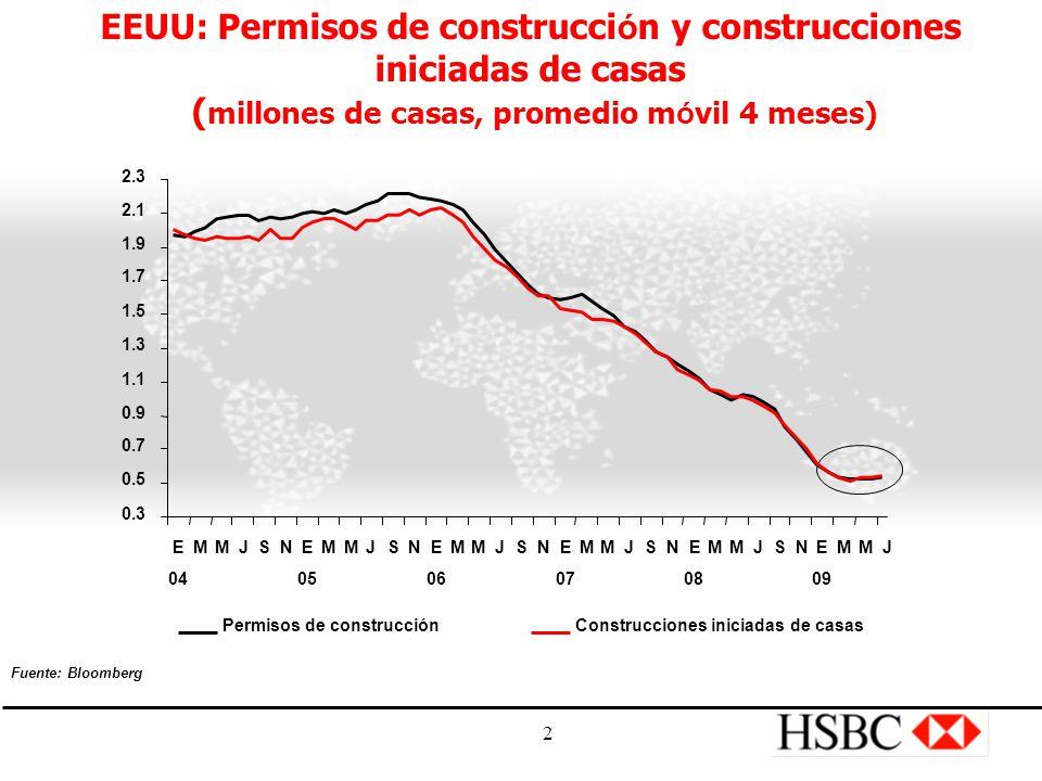 2 EEUU: Permisos de construcci ó n y construcciones iniciadas de casas ( millones de casas, promedio m ó vil 4 meses) Permisos de construcciónConstrucciones iniciadas de casas 0.3 0.5 0.7 0.9 1.1 1.3 1.5 1.7 1.9 2.1 2.3 E 04 MMJSNE 05 MMJSNE 06 MMJSNE 07 MMJSNE 08 MMJSNE 09 MMJ Fuente: Bloomberg