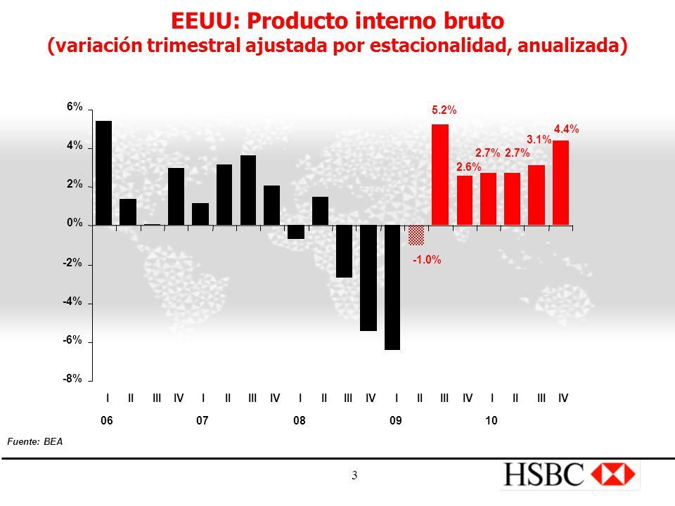 3 EEUU: Producto interno bruto (variación trimestral ajustada por estacionalidad, anualizada) 2.7% 5.2% 2.6% -1.0% 4.4% 3.1% -8% -6% -4% -2% 0% 2% 4% 6% I 06 IIIIIIVI 07 IIIIIIVI 08 IIIIIIVI 09 IIIIIIVI 10 IIIIIIV Fuente: BEA