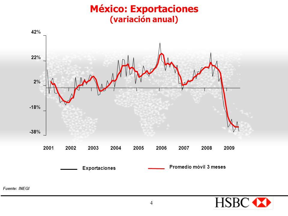 4 México: Exportaciones (variación anual) -38% -18% 2% 22% 42% 200120022003200420052006200720082009 Exportaciones Promedio móvil 3 meses Fuente: INEGI