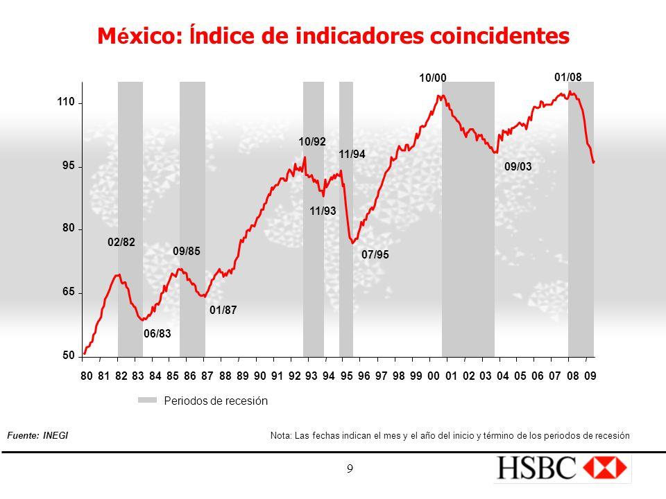 9 M é xico: Í ndice de indicadores coincidentes Periodos de recesión Nota: Las fechas indican el mes y el año del inicio y término de los periodos de recesión Fuente: INEGI