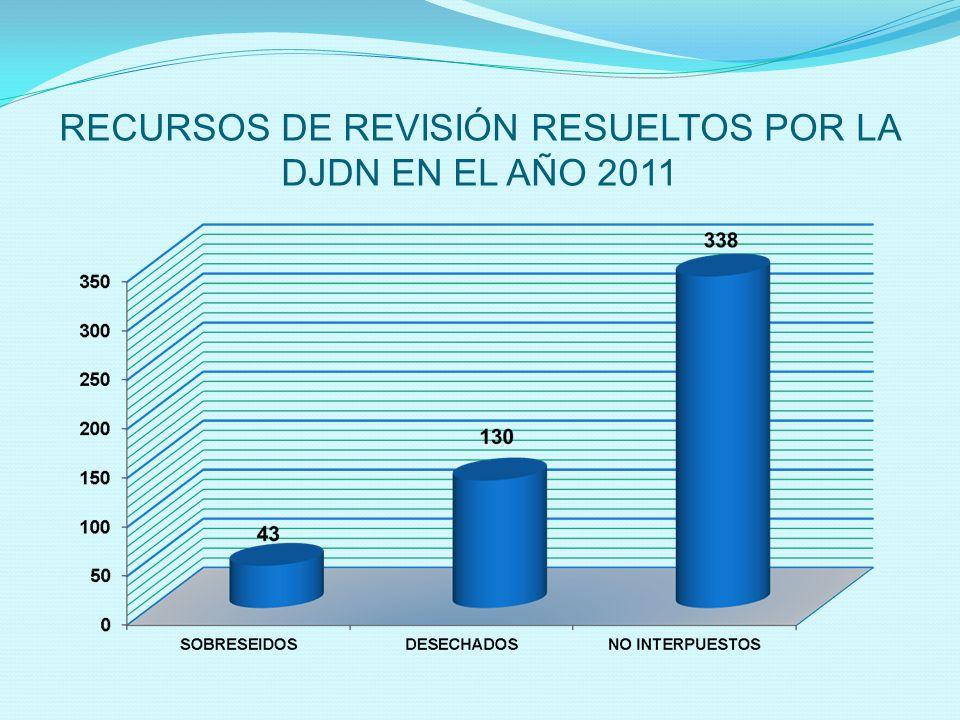 RECURSOS DE REVISIÓN RESUELTOS POR LA DJDN EN EL AÑO 2011