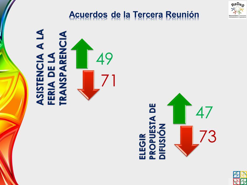49 71 ASISTENCIA A LA FERIA DE LA TRANSPARENCIA ELEGIR PROPUESTA DE DIFUSIÓN 47 73