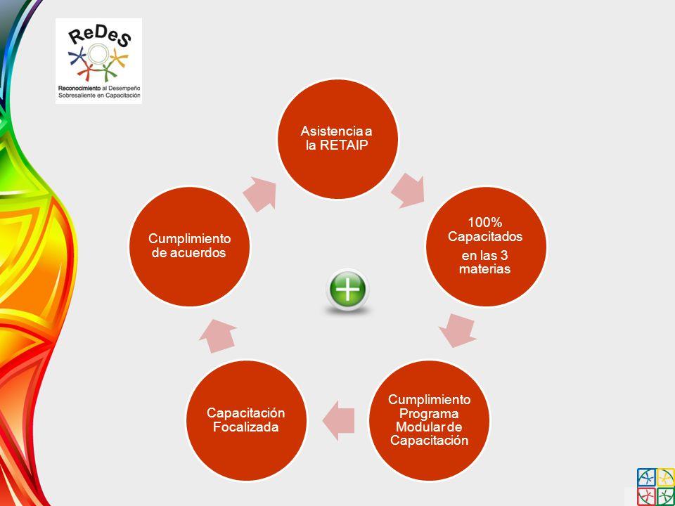 Asistencia a la RETAIP 100% Capacitados en las 3 materias Cumplimiento Programa Modular de Capacitación Capacitación Focalizada Cumplimiento de acuerd
