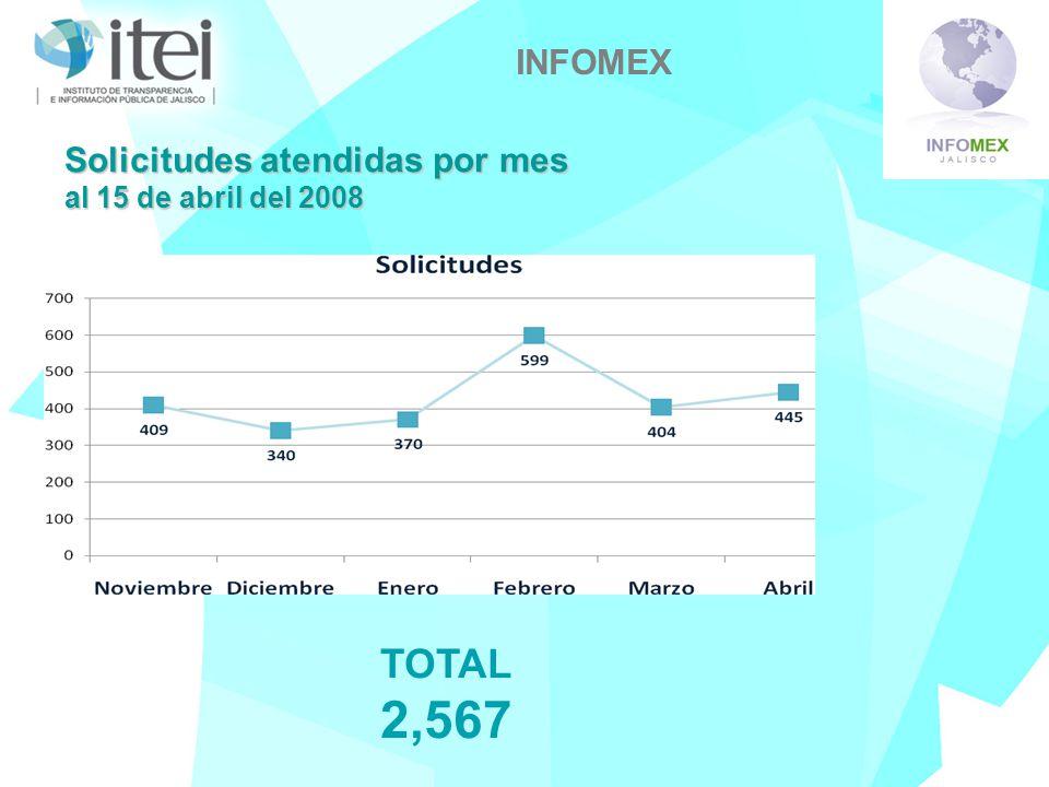 INFOMEX TOTAL 2,567 Solicitudes atendidas por mes al 15 de abril del 2008