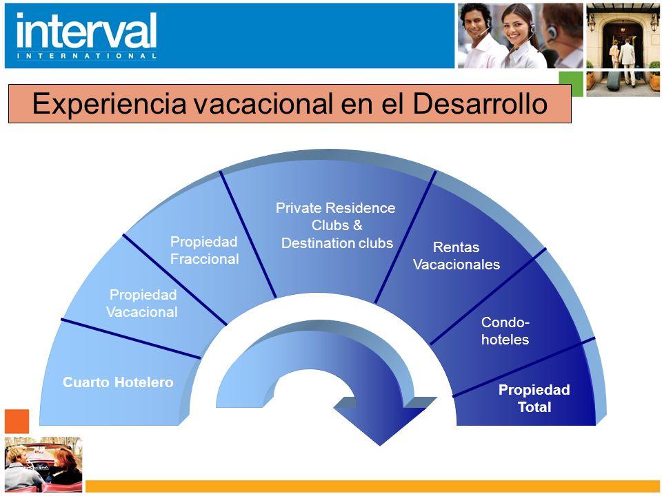 Experiencia vacacional en el Desarrollo Cuarto Hotelero Rentas Vacacionales Condo- hoteles Propiedad Vacacional Propiedad Fraccional Private Residence