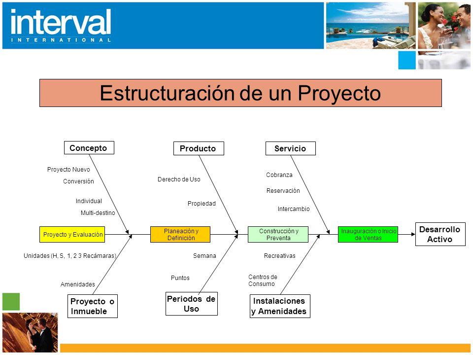 Estructuración de un Proyecto Desarrollo Activo Periodos de Uso Instalaciones y Amenidades Planeación y Definición Construcción y Preventa Inauguració