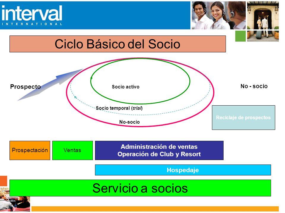 Ciclo Básico del Socio No-socio Socio temporal (trial) Socio activo Prospecto No - socio ProspectaciónVentas Administración de ventas Operación de Clu