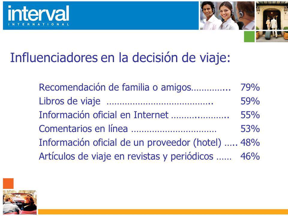Influenciadores en la decisión de viaje: Recomendación de familia o amigos…………...79% Libros de viaje …………………………………..59% Información oficial en Internet ………..………..55% Comentarios en línea ……………………………53% Información oficial de un proveedor (hotel) …..48% Artículos de viaje en revistas y periódicos ……46%