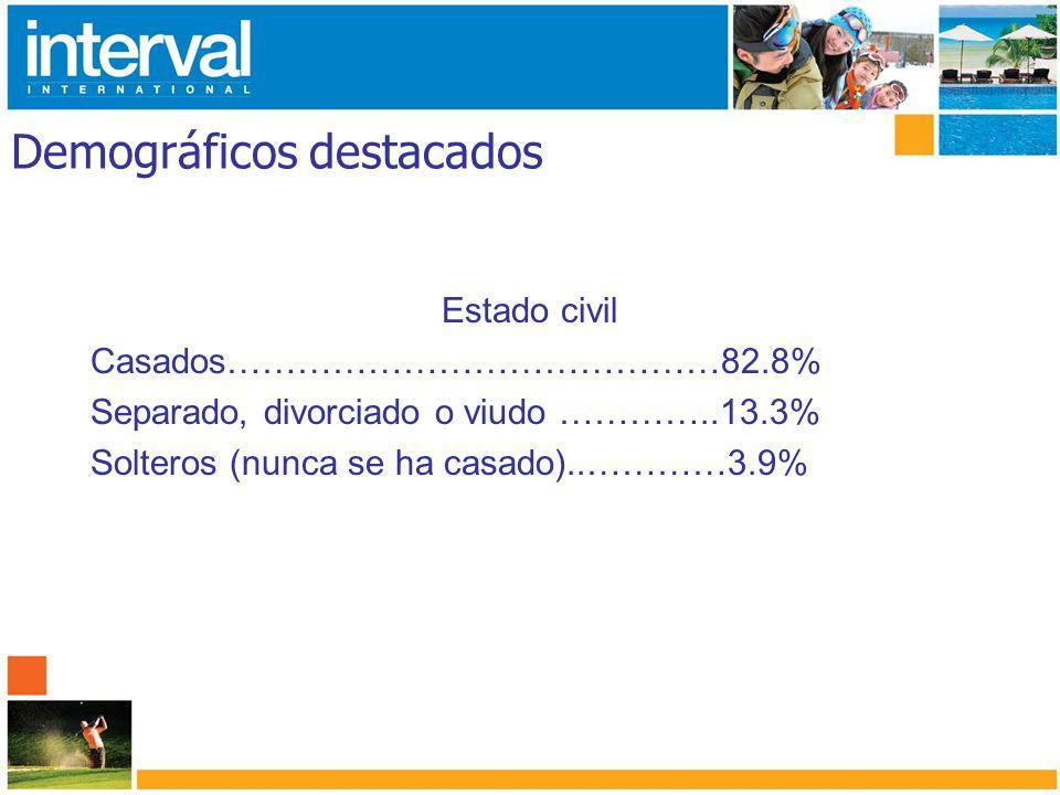 Demográficos destacados Estado civil Casados……………………………………82.8% Separado, divorciado o viudo …………..13.3% Solteros (nunca se ha casado)..…………3.9%