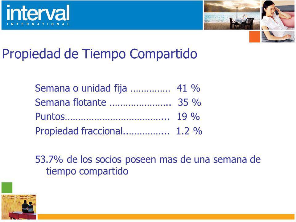 Propiedad de Tiempo Compartido Semana o unidad fija …………… 41 % Semana flotante …………………..
