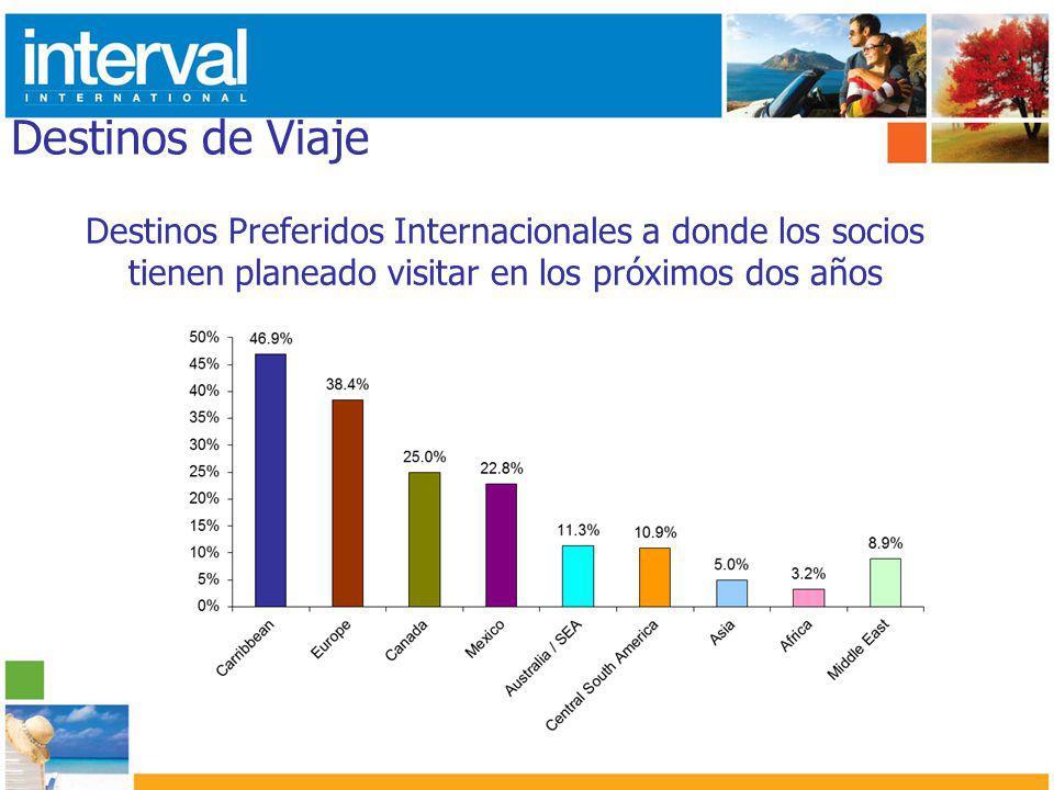 Destinos de Viaje Destinos Preferidos Internacionales a donde los socios tienen planeado visitar en los próximos dos años