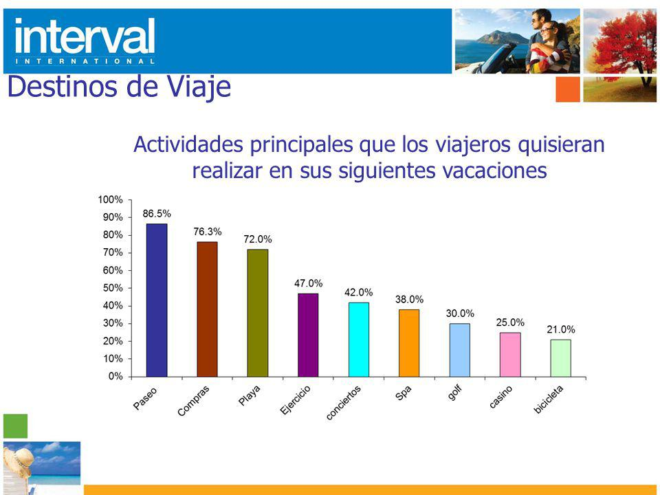 Destinos de Viaje Actividades principales que los viajeros quisieran realizar en sus siguientes vacaciones