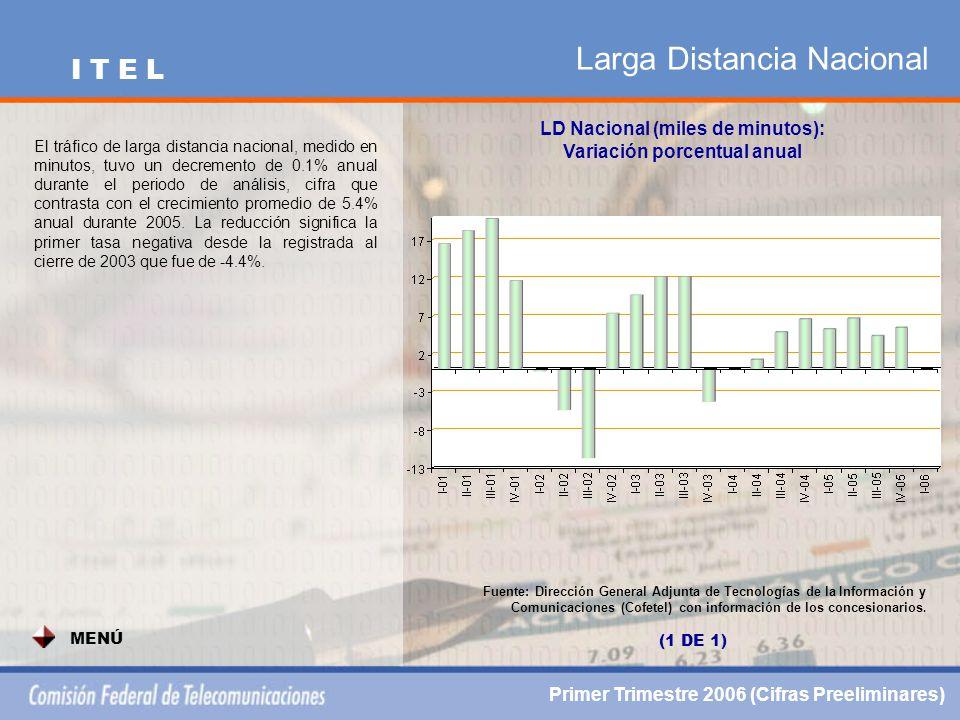 Larga Distancia Nacional LD Nacional (miles de minutos): Variación porcentual anual Fuente: Dirección General Adjunta de Tecnologías de la Información y Comunicaciones (Cofetel) con información de los concesionarios.