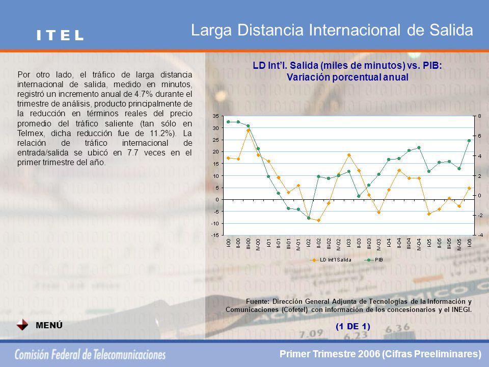 Larga Distancia Internacional de Salida LD Intl. Salida (miles de minutos) vs.