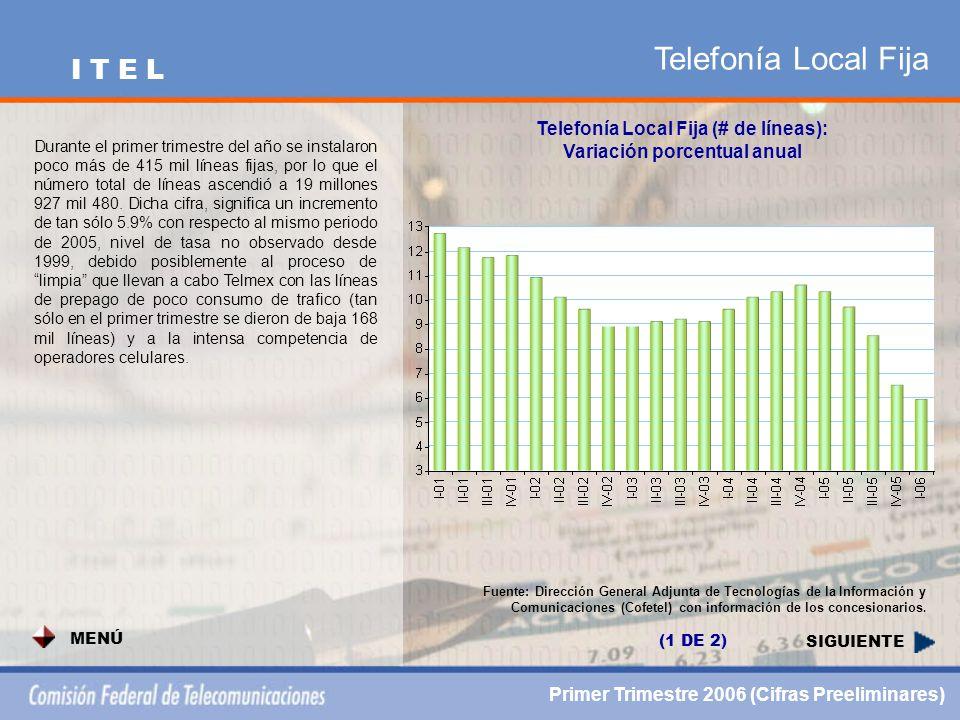 Telefonía Local Fija SIGUIENTE Telefonía Local Fija (# de líneas): Variación porcentual anual Fuente: Dirección General Adjunta de Tecnologías de la Información y Comunicaciones (Cofetel) con información de los concesionarios.