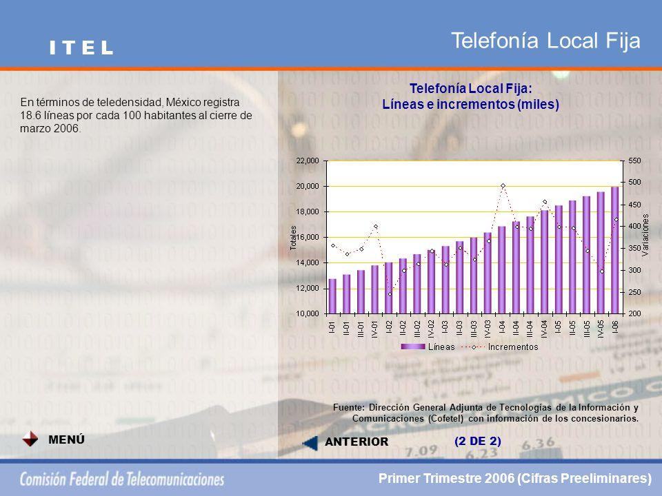 Telefonía Celular PCS SIGUIENTE Telefonía Celular (miles de minutos): Variación porcentual anual Fuente: Dirección General Adjunta de Tecnologías de la Información y Comunicaciones (Cofetel) con información de los concesionarios.