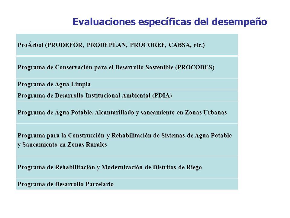 ProÁrbol (PRODEFOR, PRODEPLAN, PROCOREF, CABSA, etc.) Programa de Conservación para el Desarrollo Sostenible (PROCODES) Programa de Agua Limpia Progra