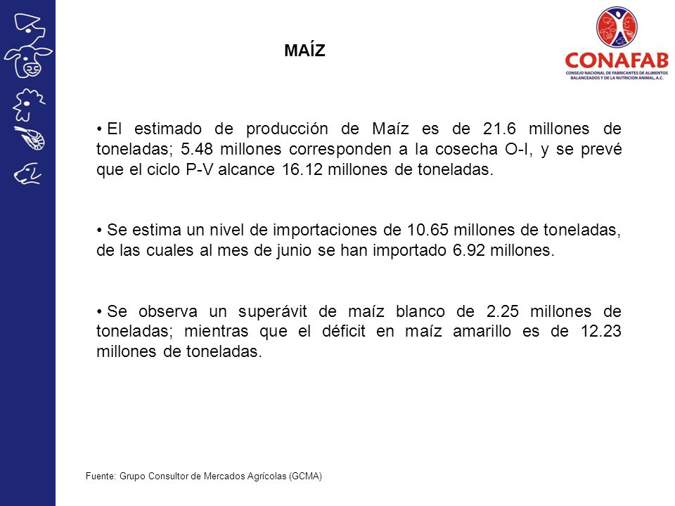 MAÍZ El estimado de producción de Maíz es de 21.6 millones de toneladas; 5.48 millones corresponden a la cosecha O-I, y se prevé que el ciclo P-V alcance 16.12 millones de toneladas.