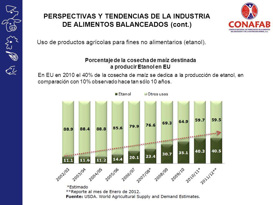 Porcentaje de la cosecha de maíz destinada a producir Etanol en EU Uso de productos agrícolas para fines no alimentarios (etanol).