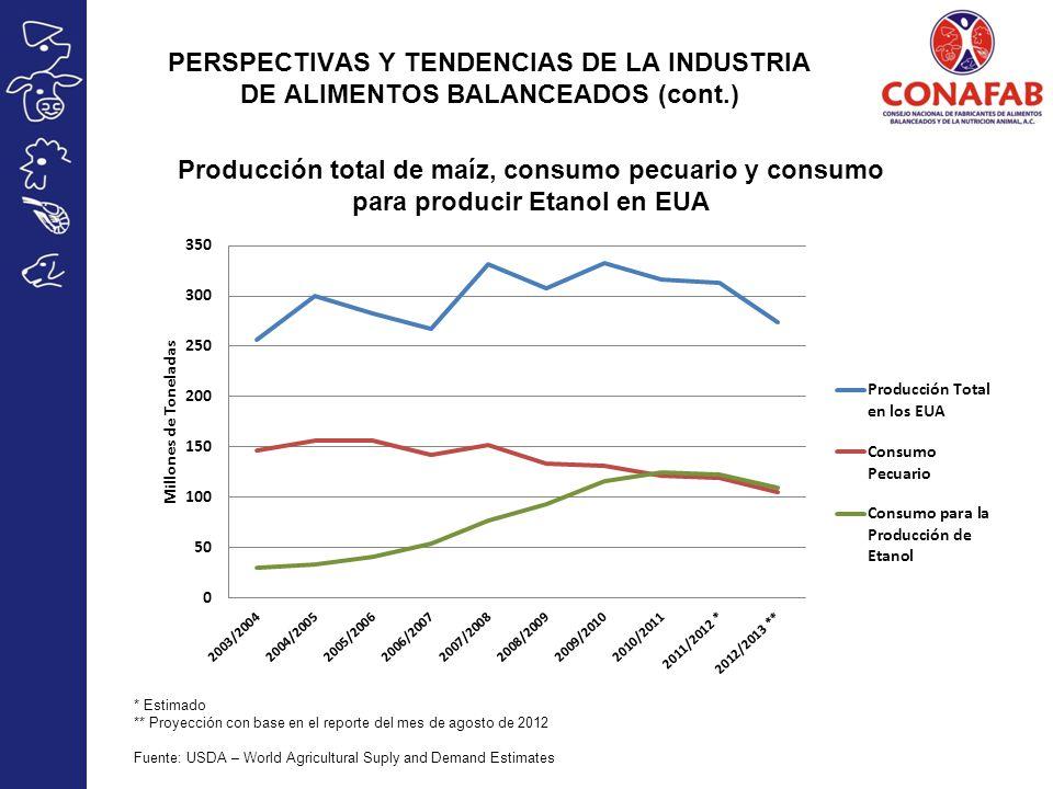 Producción total de maíz, consumo pecuario y consumo para producir Etanol en EUA * Estimado ** Proyección con base en el reporte del mes de agosto de