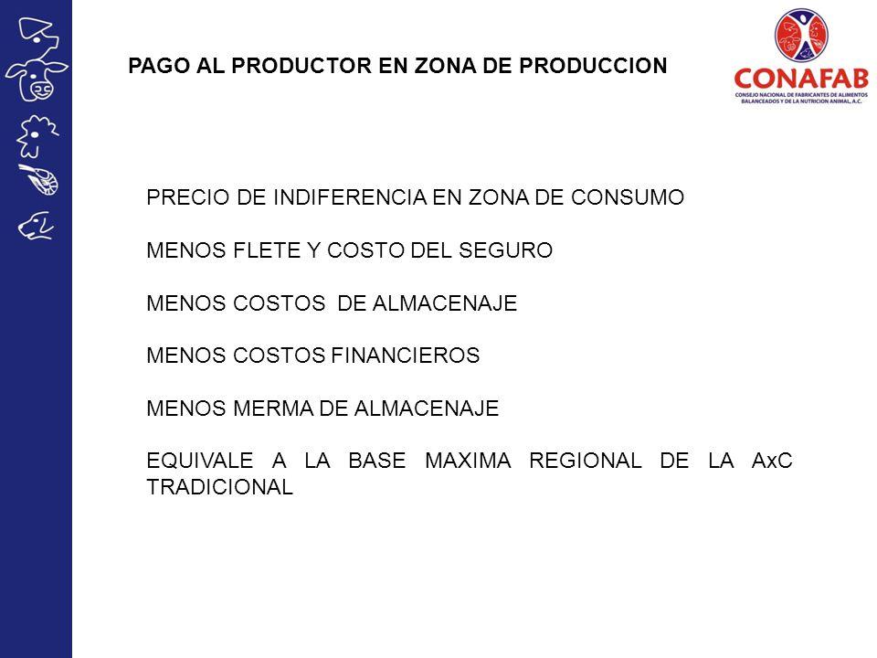 PAGO AL PRODUCTOR EN ZONA DE PRODUCCION PRECIO DE INDIFERENCIA EN ZONA DE CONSUMO MENOS FLETE Y COSTO DEL SEGURO MENOS COSTOS DE ALMACENAJE MENOS COSTOS FINANCIEROS MENOS MERMA DE ALMACENAJE EQUIVALE A LA BASE MAXIMA REGIONAL DE LA AxC TRADICIONAL