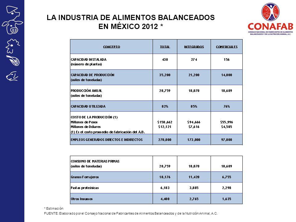 LA INDUSTRIA DE ALIMENTOS BALANCEADOS EN MÉXICO 2012 * * Estimación FUENTE: Elaborado por el Consejo Nacional de Fabricantes de Alimentos Balanceados