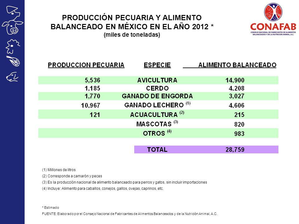 PRODUCCIÓN PECUARIA Y ALIMENTO BALANCEADO EN MÉXICO EN EL AÑO 2012 * (miles de toneladas) (1) Millones de litros (2) Corresponde a camarón y peces (3) Es la producción nacional de alimento balanceado para perros y gatos, sin incluir importaciones (4) Incluye: Alimento para caballos, conejos, gallos, ovejas, caprinos, etc.