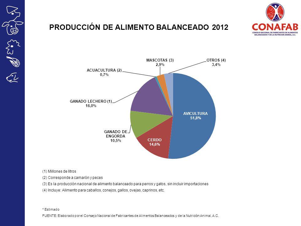 PRODUCCIÓN DE ALIMENTO BALANCEADO 2012 (1) Millones de litros (2) Corresponde a camarón y peces (3) Es la producción nacional de alimento balanceado p