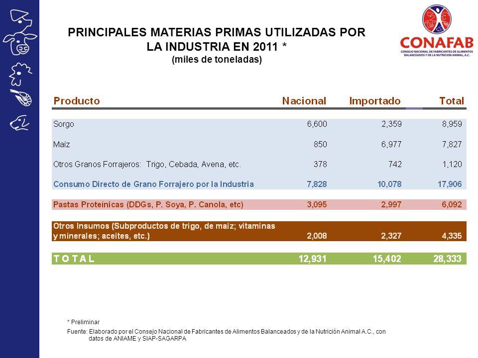 PRINCIPALES MATERIAS PRIMAS UTILIZADAS POR LA INDUSTRIA EN 2011 * (miles de toneladas) * Preliminar Fuente: Elaborado por el Consejo Nacional de Fabri