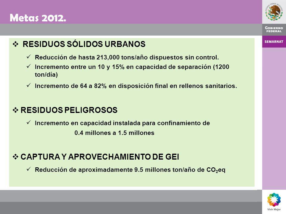 Metas 2012. RESIDUOS SÓLIDOS URBANOS Reducción de hasta 213,000 tons/año dispuestos sin control. Incremento entre un 10 y 15% en capacidad de separaci