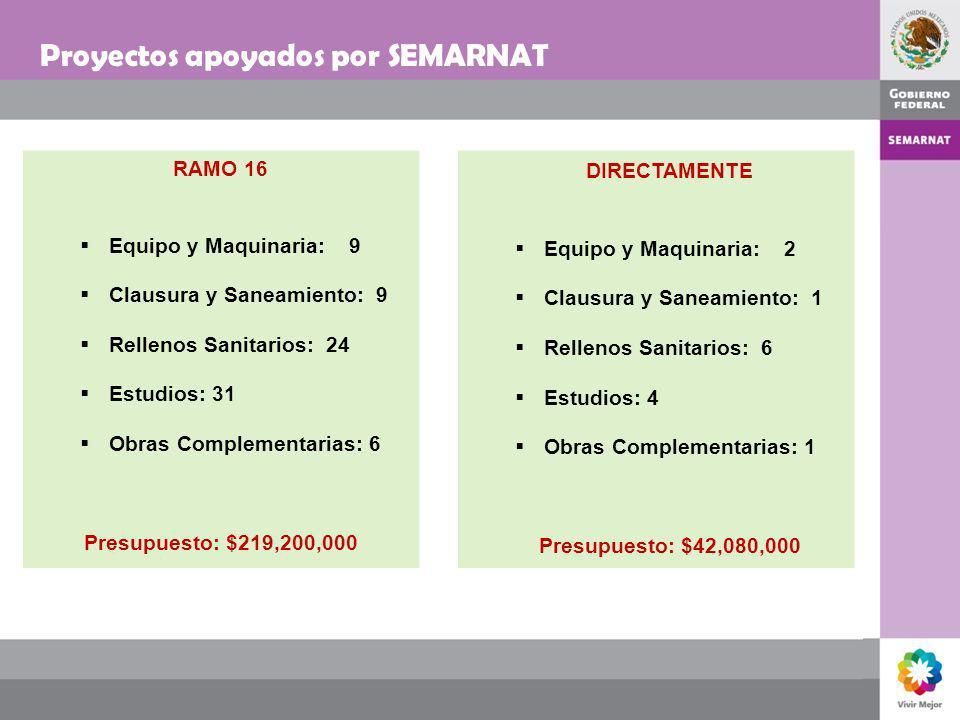 Proyectos apoyados por SEMARNAT RAMO 16 Equipo y Maquinaria: 9 Clausura y Saneamiento: 9 Rellenos Sanitarios: 24 Estudios: 31 Obras Complementarias: 6
