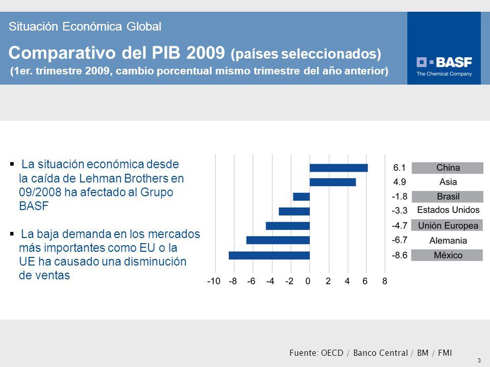 3 Situación Económica Global Comparativo del PIB 2009 (países seleccionados) (1er. trimestre 2009, cambio porcentual mismo trimestre del año anterior)