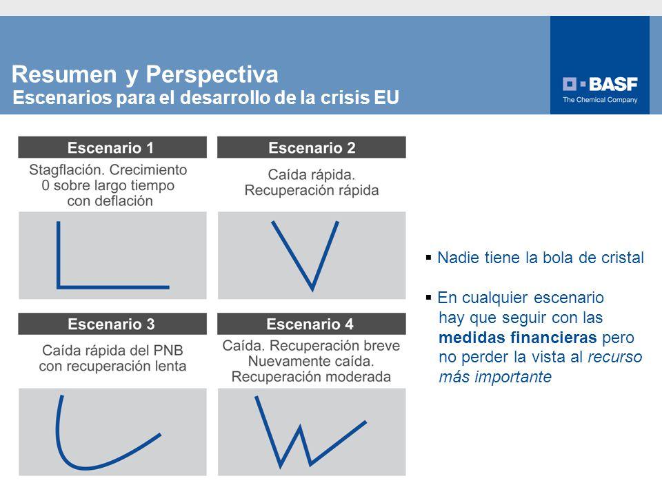 9 Escenarios para el desarrollo de la crisis EU Nadie tiene la bola de cristal En cualquier escenario hay que seguir con las medidas financieras pero