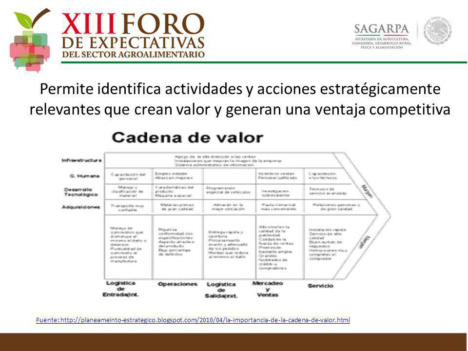 Permite identifica actividades y acciones estratégicamente relevantes que crean valor y generan una ventaja competitiva Fuente: http://planeameinto-es