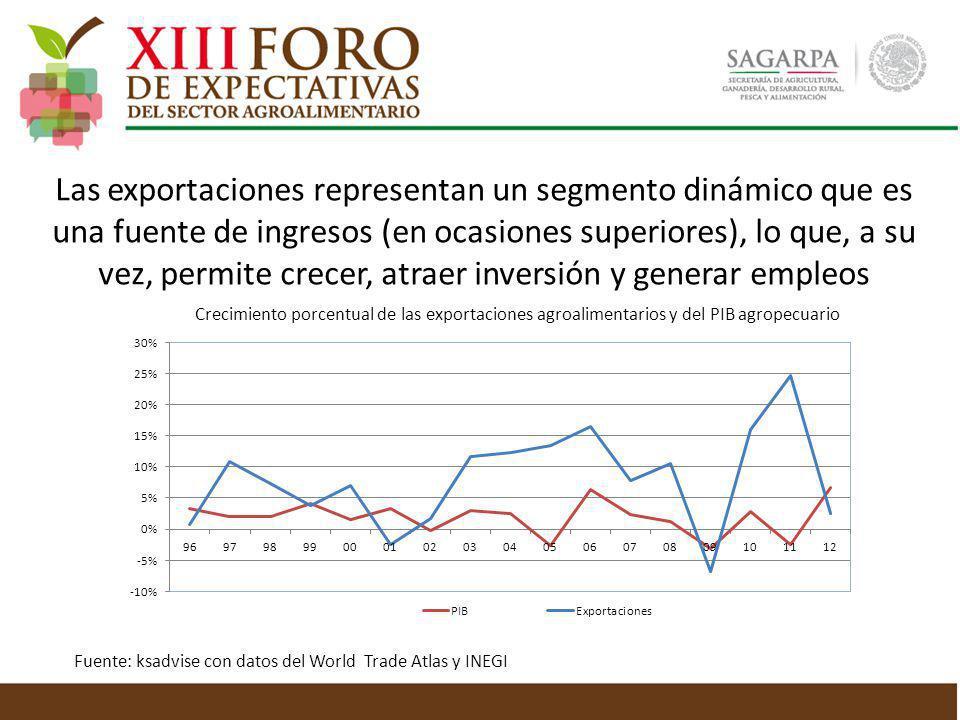 Las exportaciones representan un segmento dinámico que es una fuente de ingresos (en ocasiones superiores), lo que, a su vez, permite crecer, atraer i